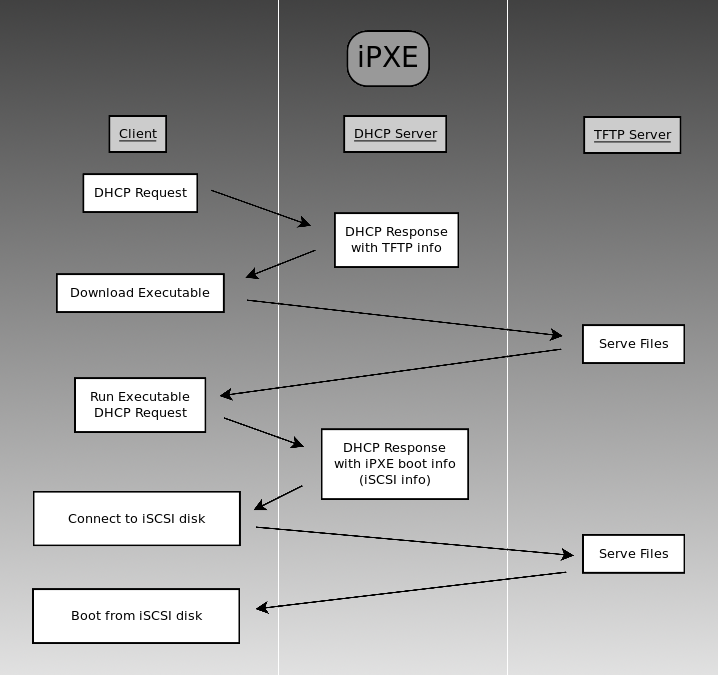 Configuring your DHCP server for iPXE booting | Heath Paddock